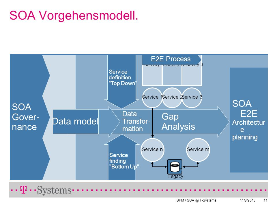 SOA Vorgehensmodell. SOA Gover- nance SOA E2E Gap Analysis Data model