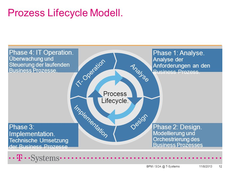 Prozess Lifecycle Modell.