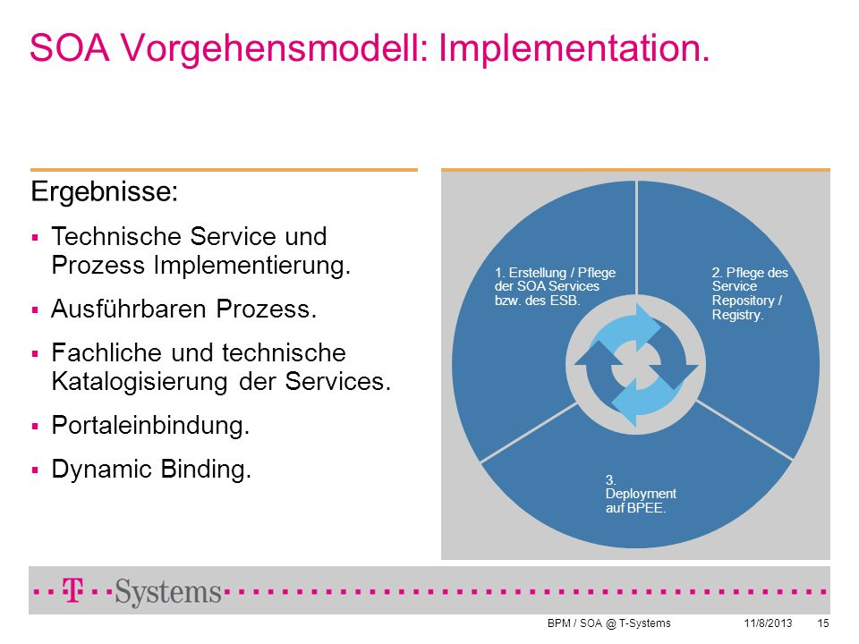 SOA Vorgehensmodell: Implementation.