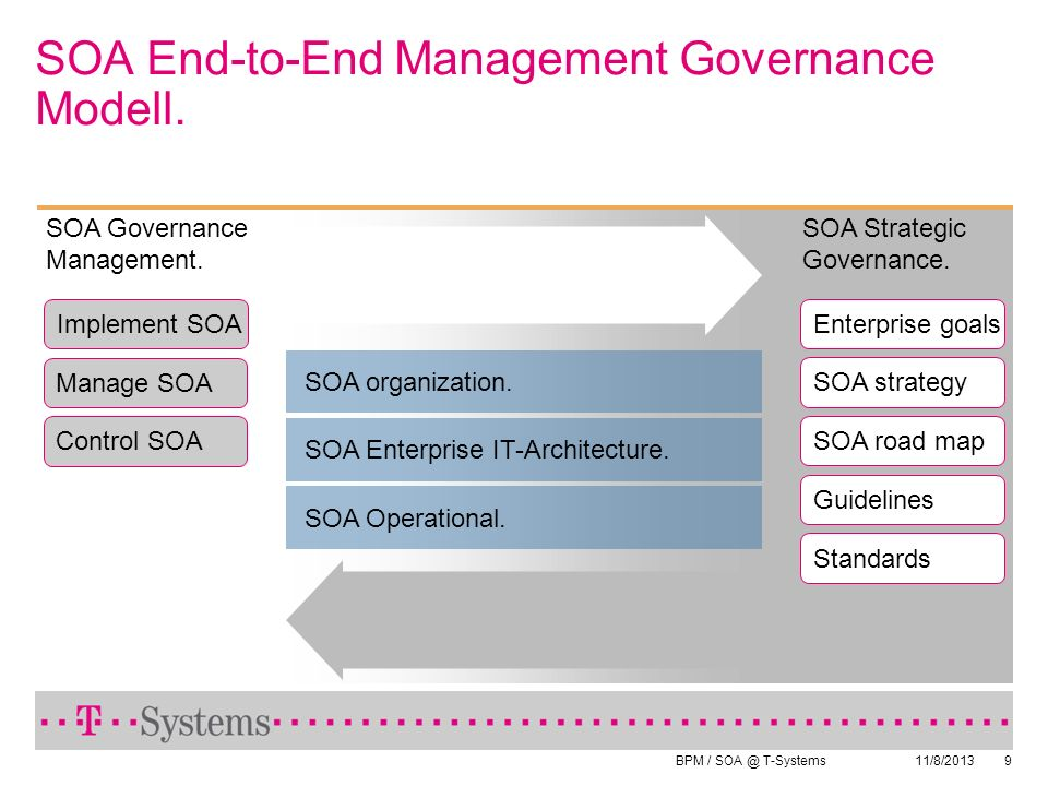 SOA End-to-End Management Governance Modell.