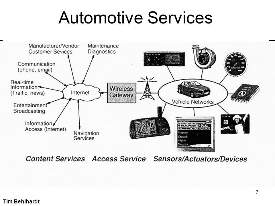 Automotive Services ______________________________________________________________________.