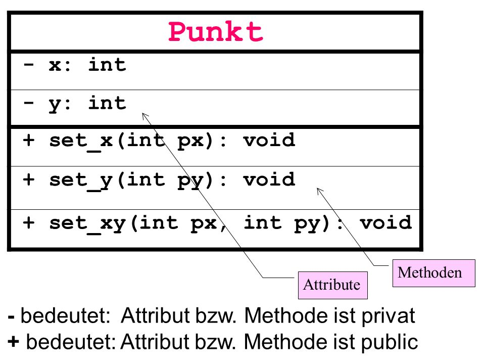 Punkt - x: int - y: int + set_x(int px): void + set_y(int py): void