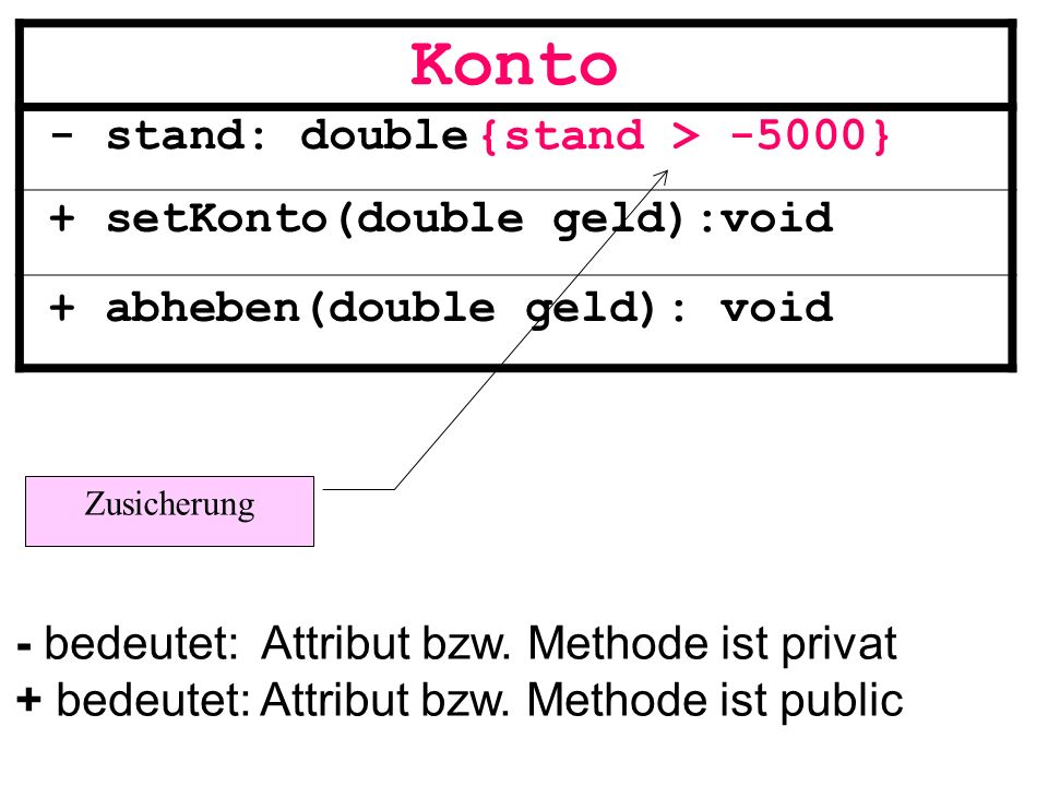 Konto - stand: double + setKonto(double geld):void {stand > -5000}