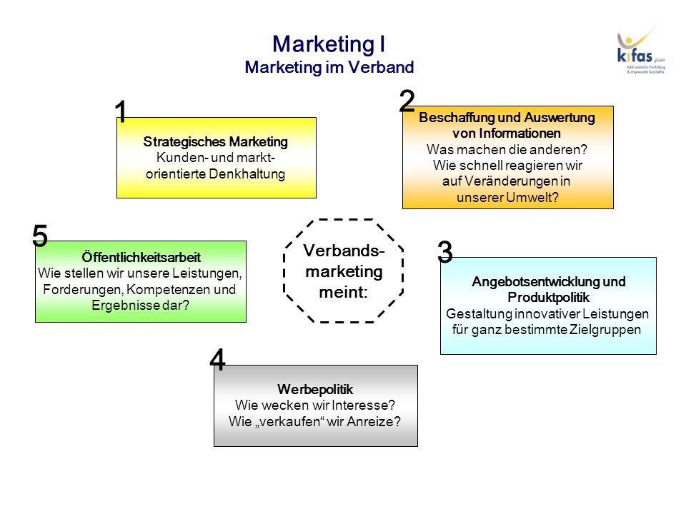 Marketing I Marketing im Verband