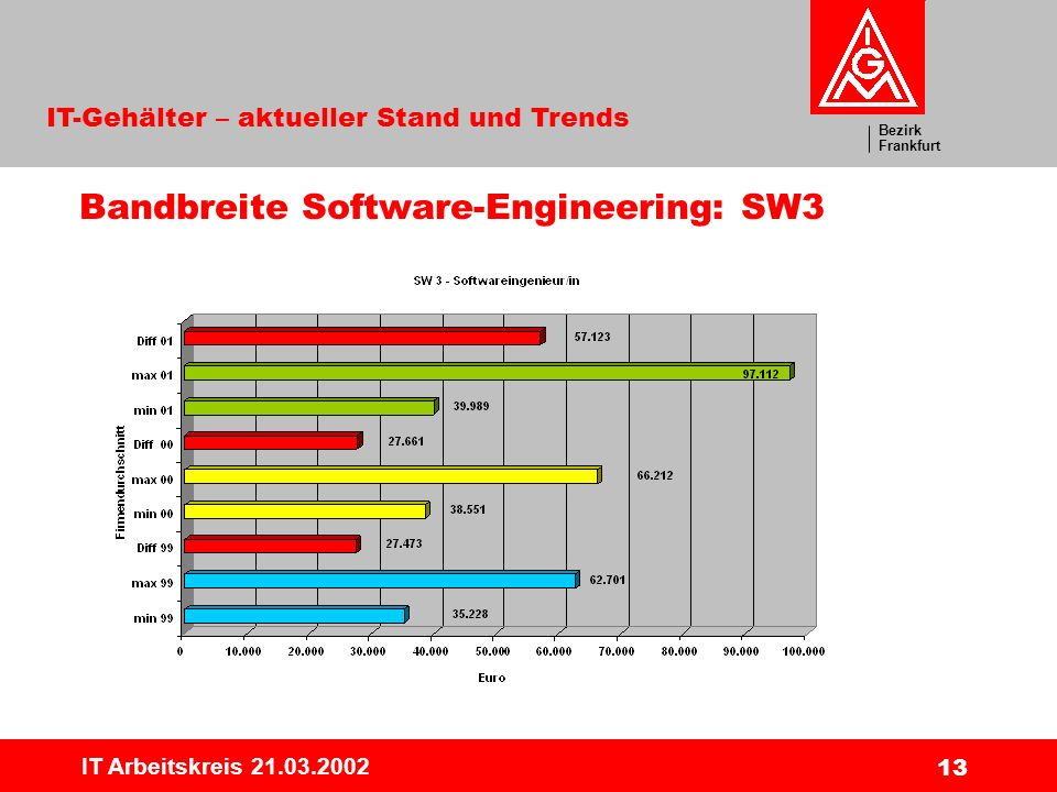 Bandbreite Software-Engineering: SW3