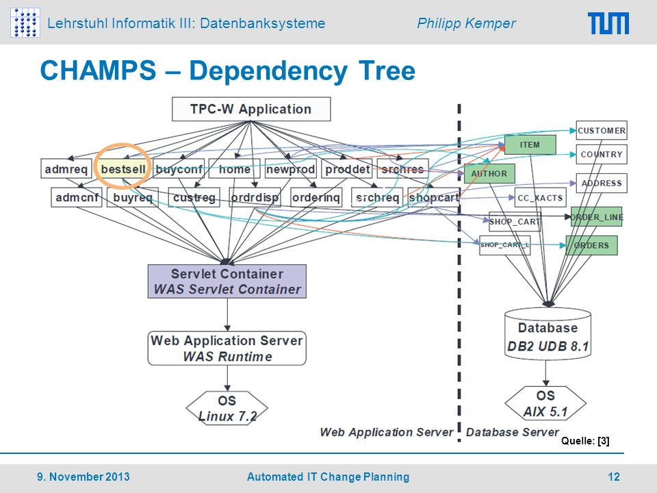 CHAMPS – Dependency Tree