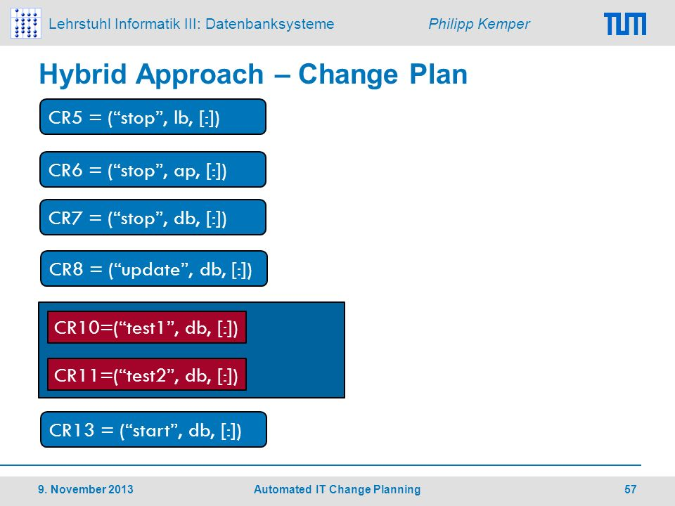 Hybrid Approach – Change Plan