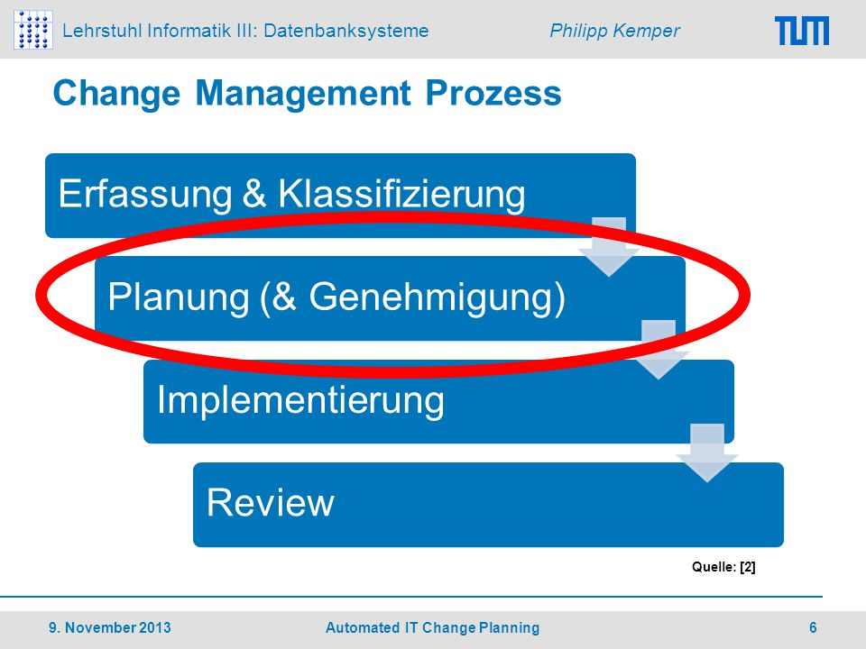 Change Management Prozess