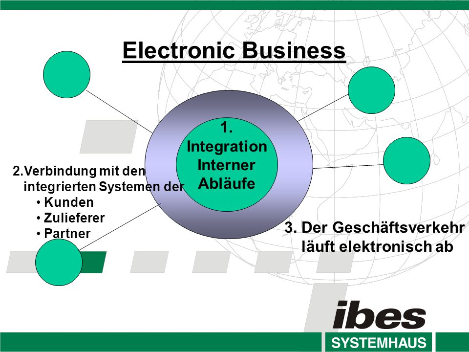 Electronic Business 1. ICS Integration Interner Abläufe