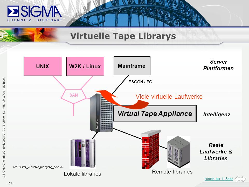 Virtuelle Tape Librarys