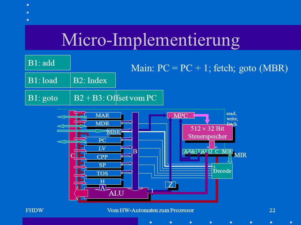 Micro-Implementierung