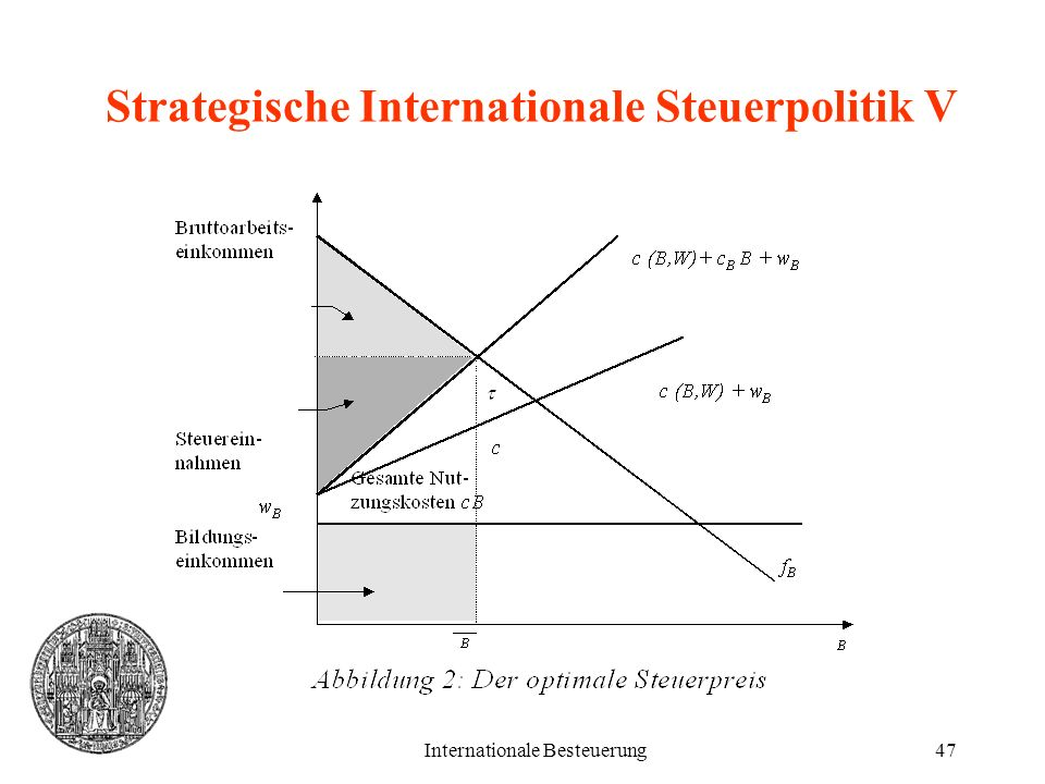 Strategische Internationale Steuerpolitik V