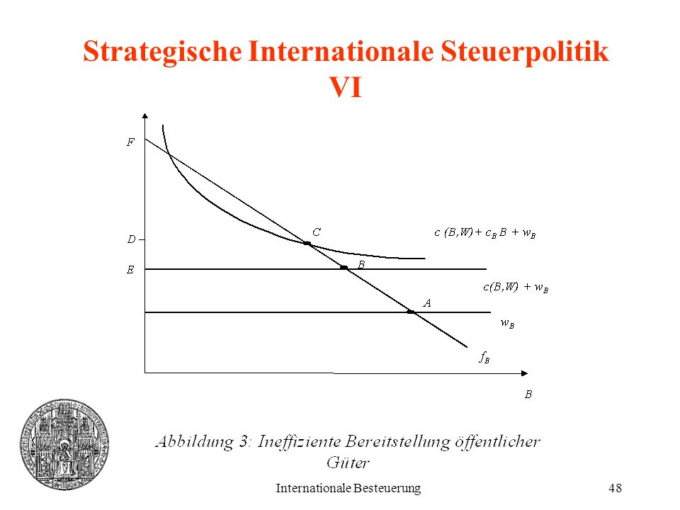 Strategische Internationale Steuerpolitik VI
