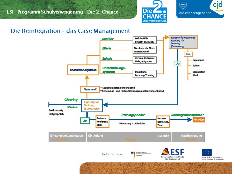 Die Reintegration – das Case Management