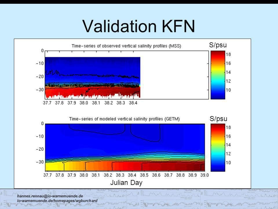 Validation KFN S/psu S/psu Julian Day