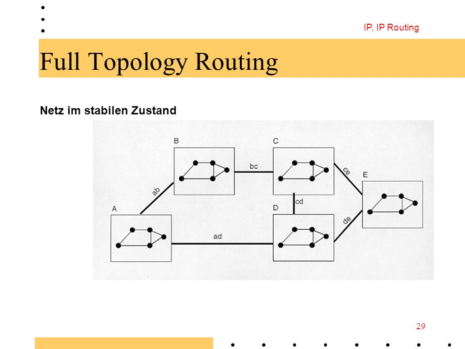 IP, IP Routing Full Topology Routing Netz im stabilen Zustand