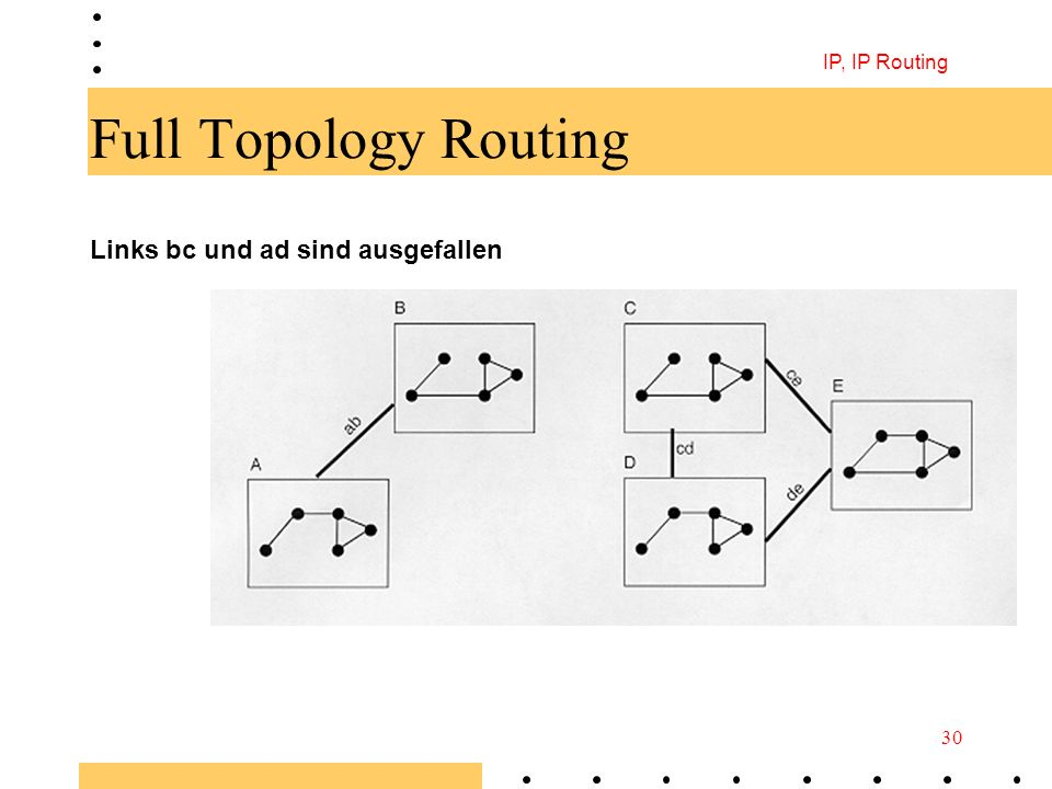 IP, IP Routing Full Topology Routing Links bc und ad sind ausgefallen