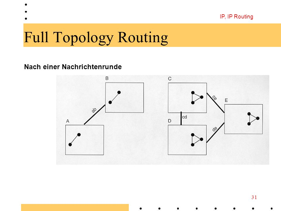 IP, IP Routing Full Topology Routing Nach einer Nachrichtenrunde