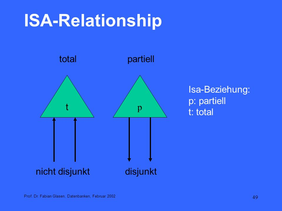 ISA-Relationship total partiell t p Isa-Beziehung: p: partiell