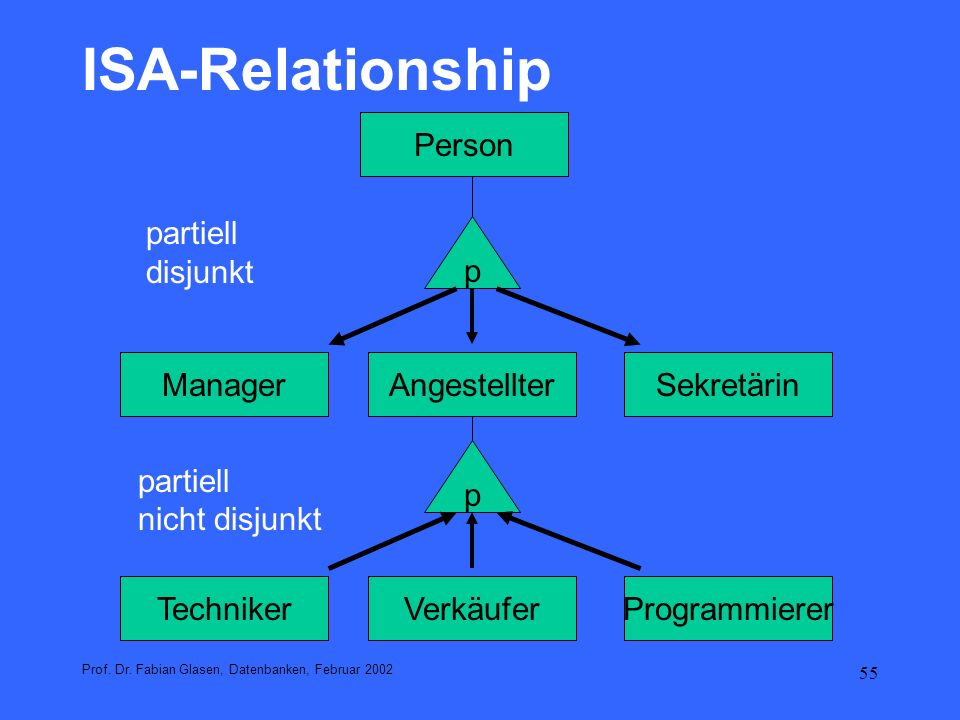 ISA-Relationship Person partiell disjunkt p Manager Angestellter