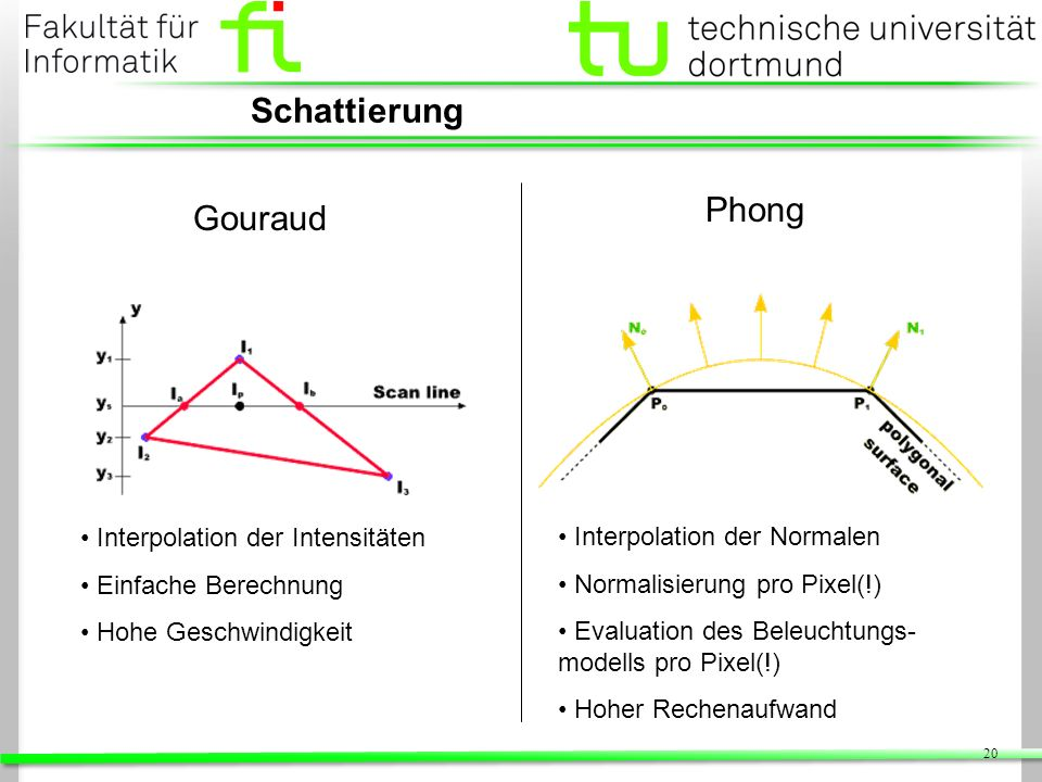 Schattierung Phong Gouraud Interpolation der Intensitäten