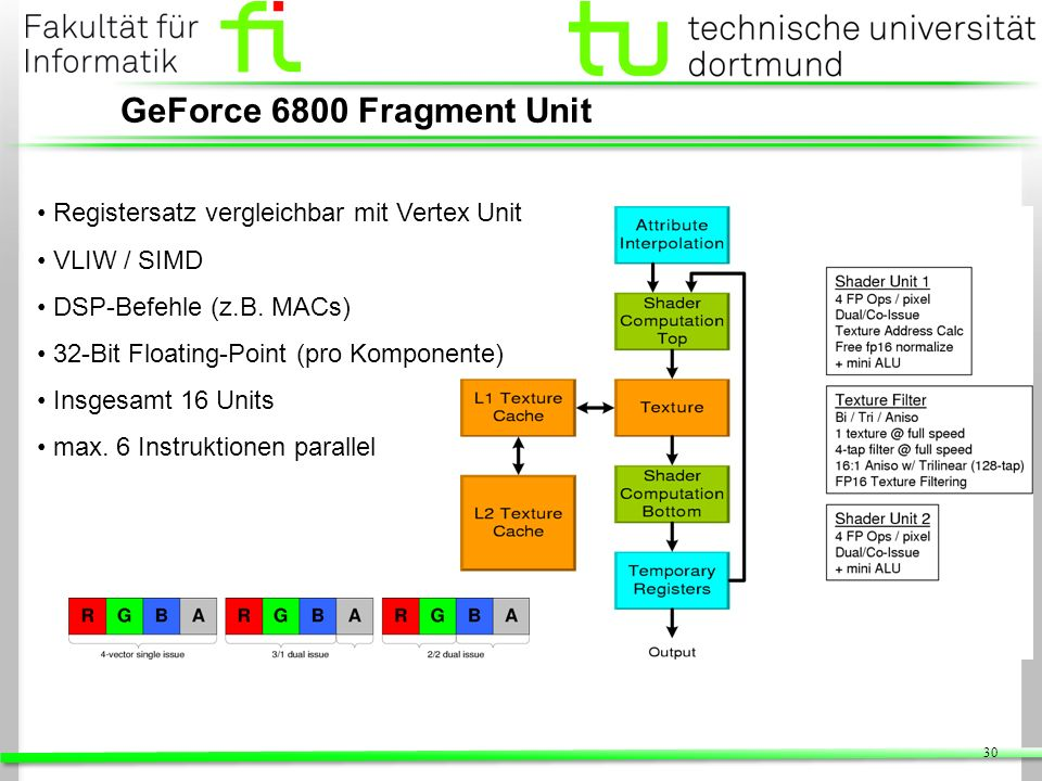 GeForce 6800 Fragment Unit Registersatz vergleichbar mit Vertex Unit