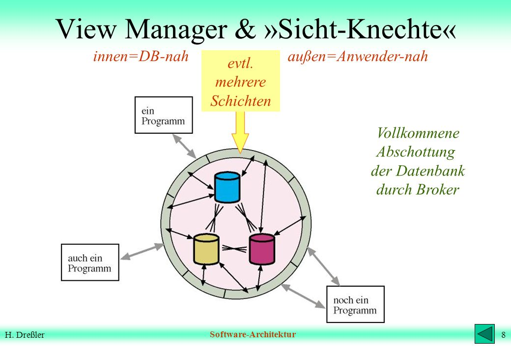 View Manager & »Sicht-Knechte«