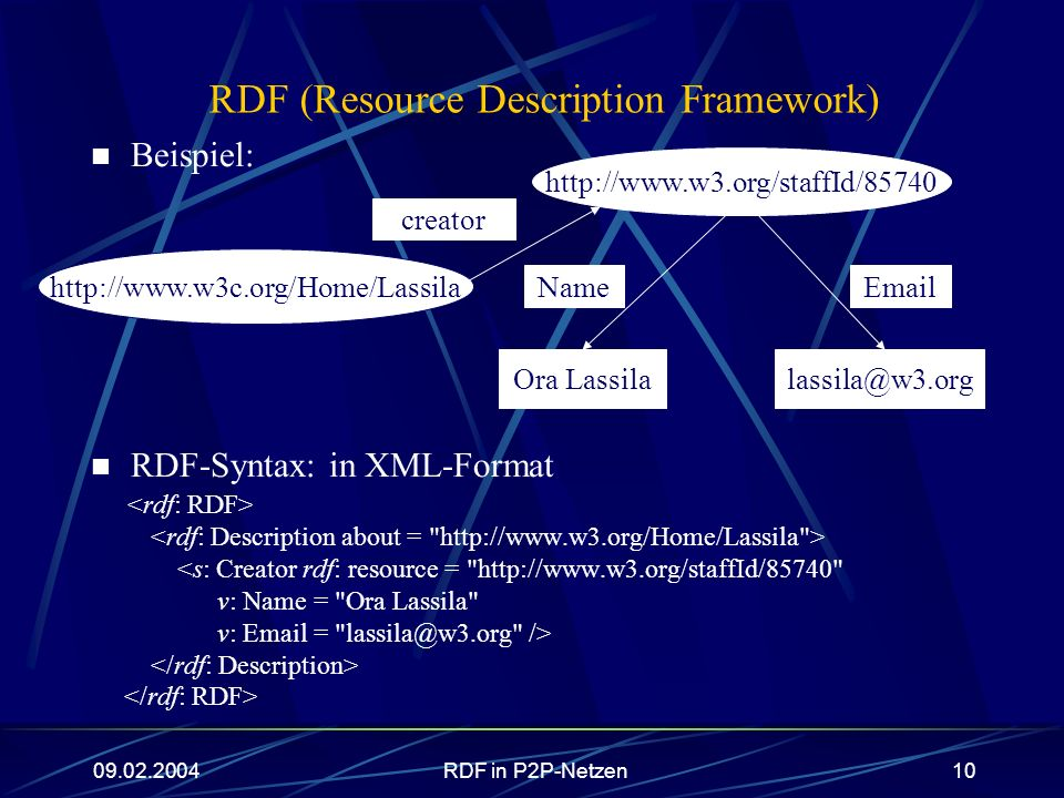 RDF (Resource Description Framework)