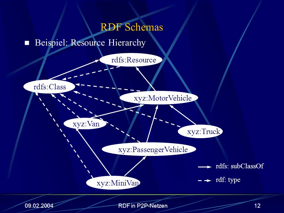 RDF Schemas Beispiel: Resource Hierarchy rdfs: subClassOf rdf: type