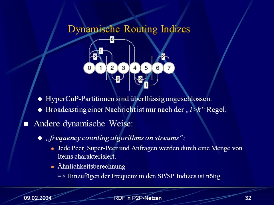 Dynamische Routing Indizes
