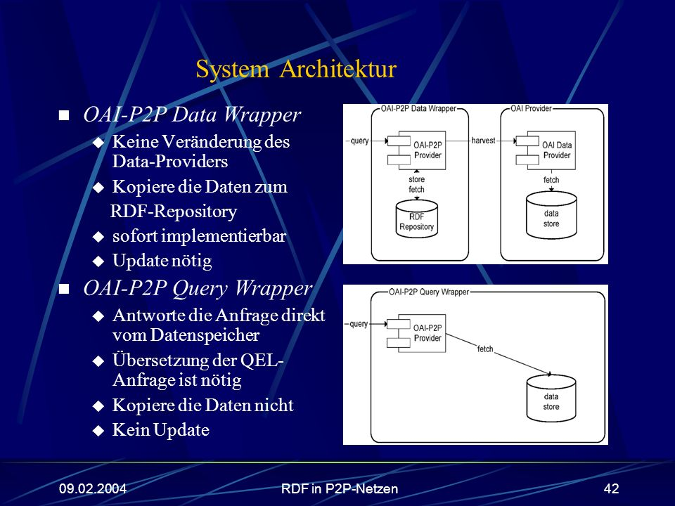 System Architektur OAI-P2P Data Wrapper OAI-P2P Query Wrapper