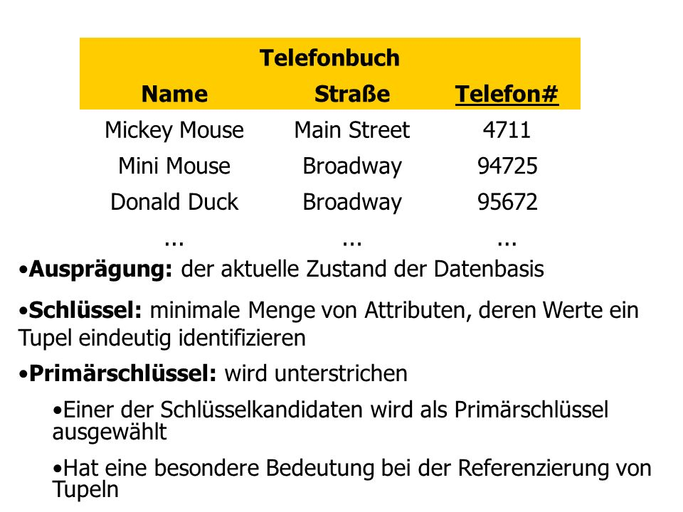 Telefonbuch Name. Straße. Telefon# Mickey Mouse. Main Street Mini Mouse. Broadway