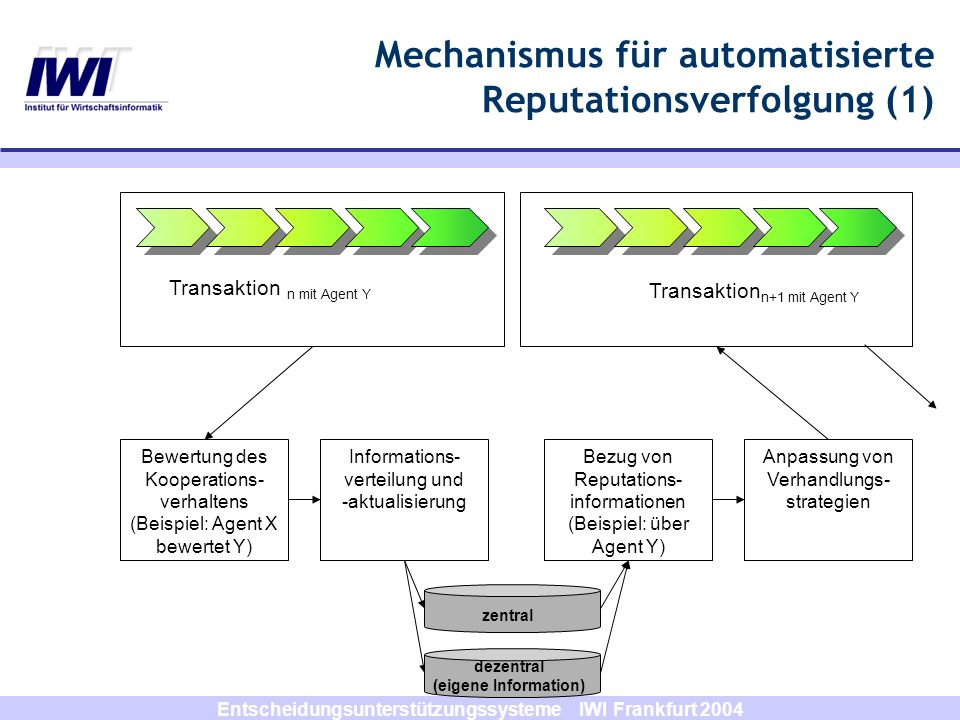 Mechanismus für automatisierte Reputationsverfolgung (1)