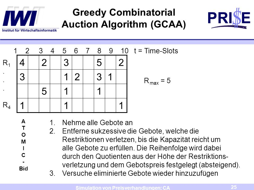 Greedy Combinatorial Auction Algorithm (GCAA)