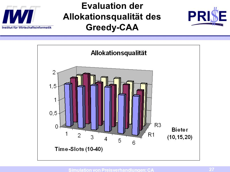 Evaluation der Allokationsqualität des Greedy-CAA