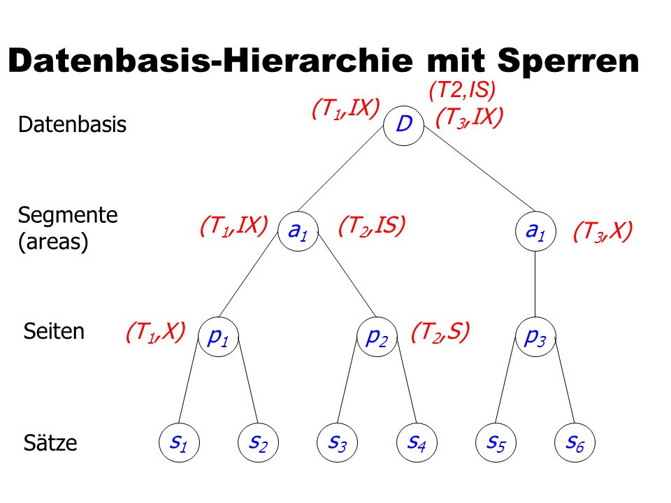 Datenbasis-Hierarchie mit Sperren