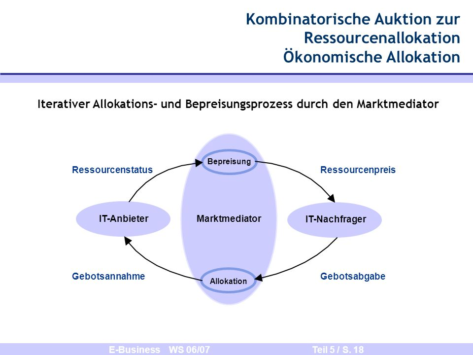 Kombinatorische Auktion zur Ressourcenallokation Ökonomische Allokation