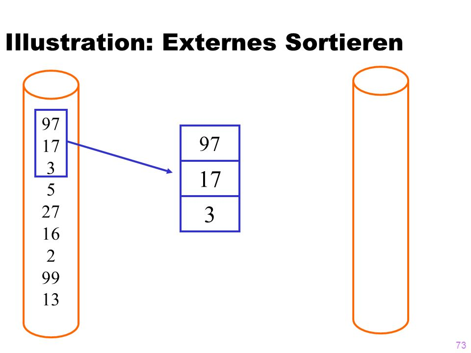 Illustration: Externes Sortieren