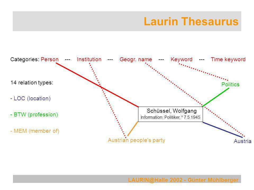 Laurin Thesaurus Categories: Person --- Institution --- Geogr. name --- Keyword --- Time keyword.