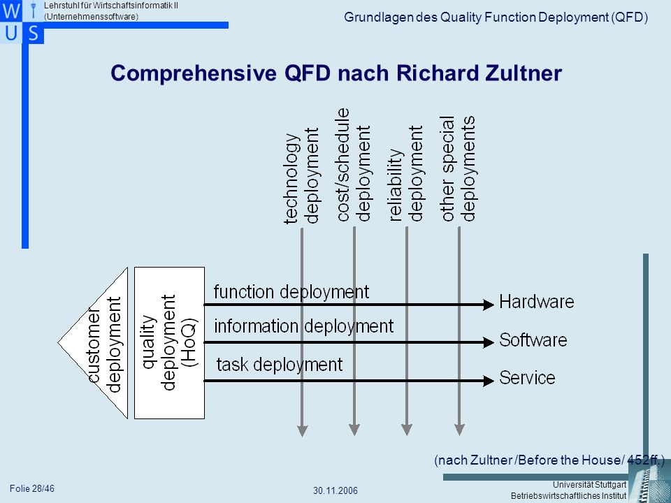 Comprehensive QFD nach Richard Zultner