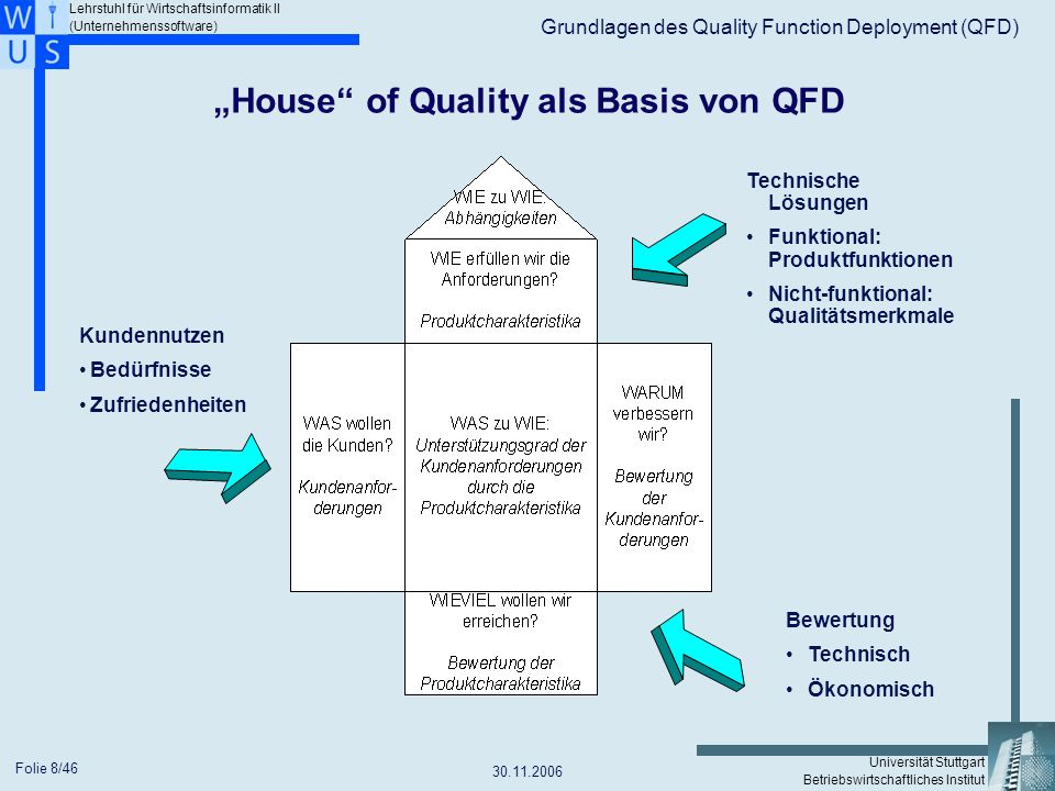 """House of Quality als Basis von QFD"