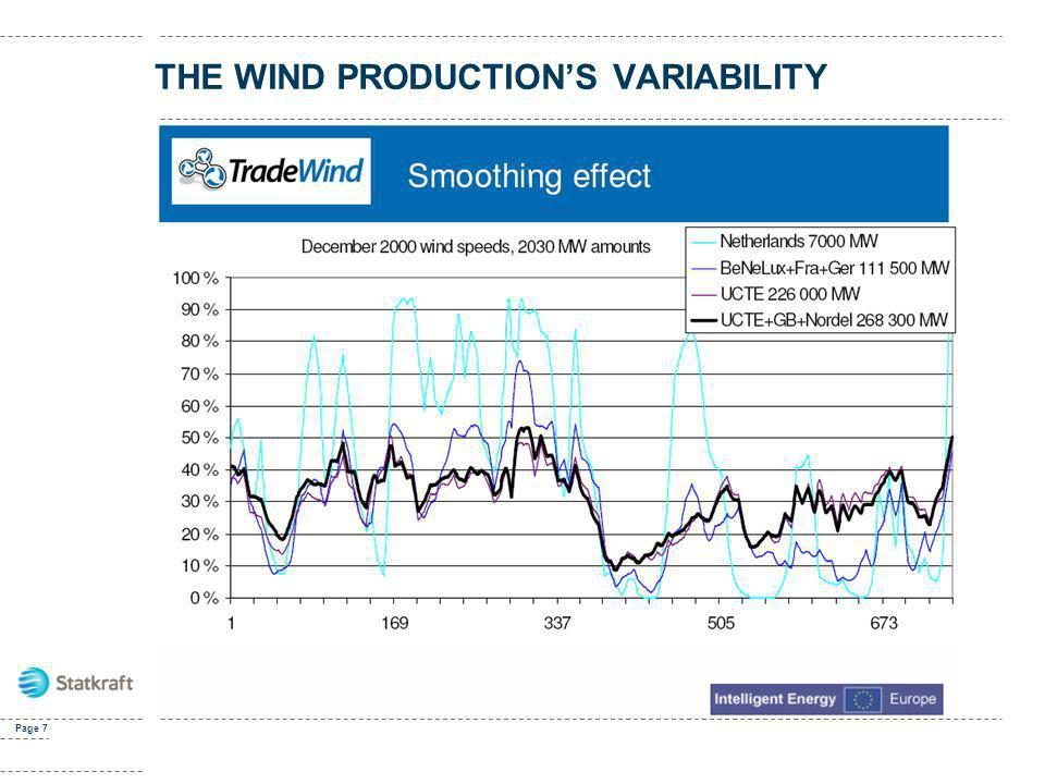 THE WIND PRODUCTION'S VARIABILITY
