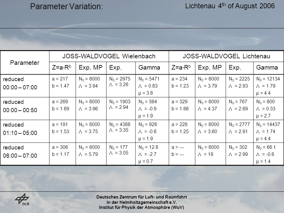 Parameter Variation: Lichtenau 4th of August 2006 Parameter