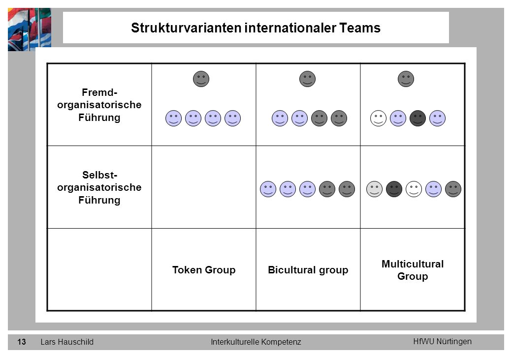 Strukturvarianten internationaler Teams