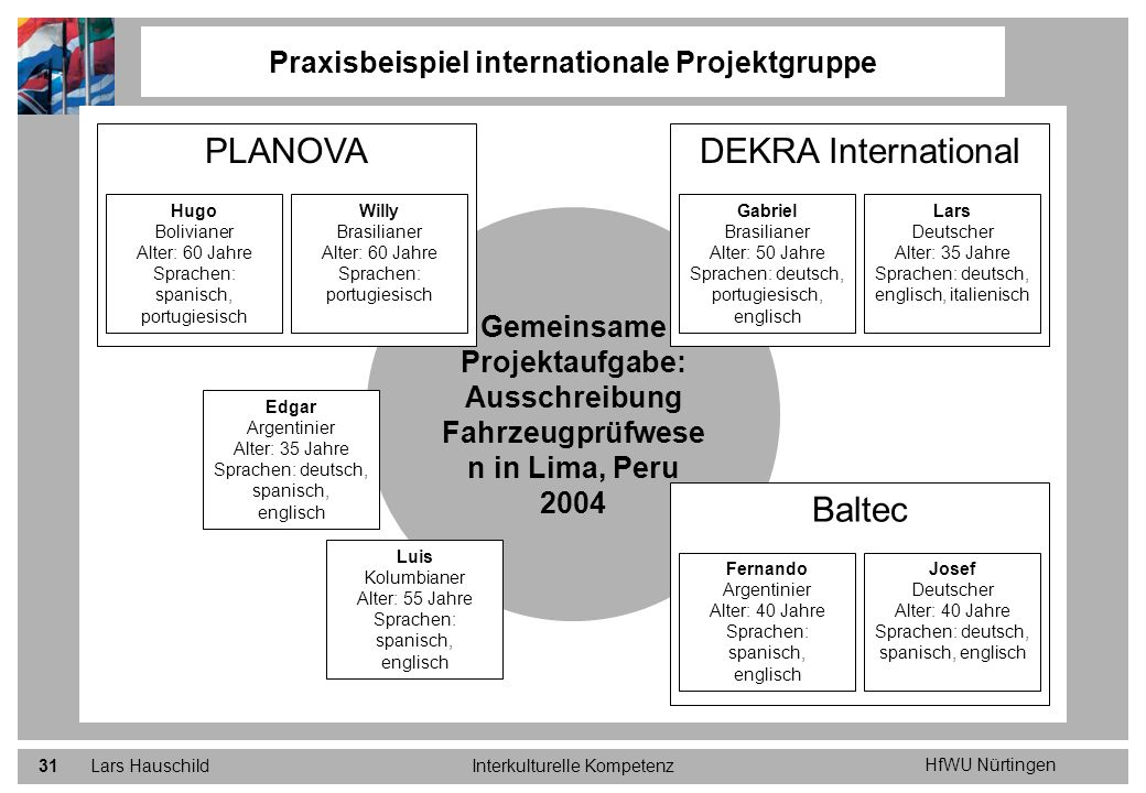 Praxisbeispiel internationale Projektgruppe