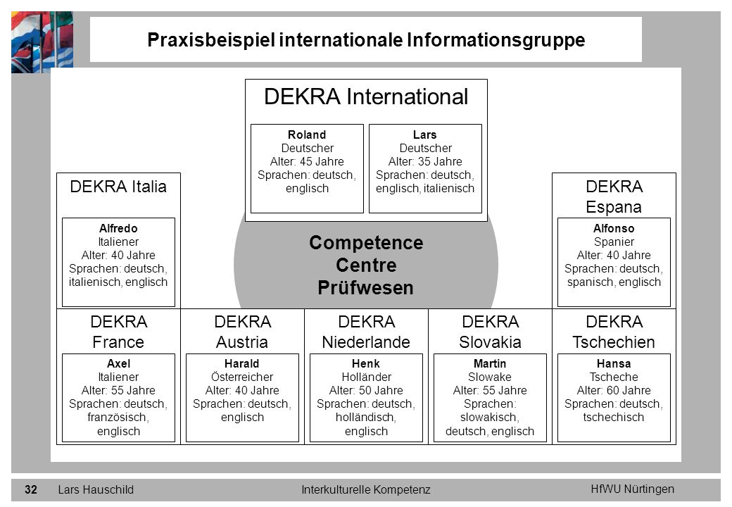 Praxisbeispiel internationale Informationsgruppe