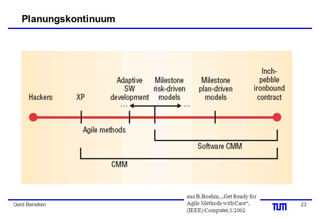 "Planungskontinuum aus B.Boehm, ""Get Ready for Agile Methods with Care , (IEEE) Computer,1/2002."