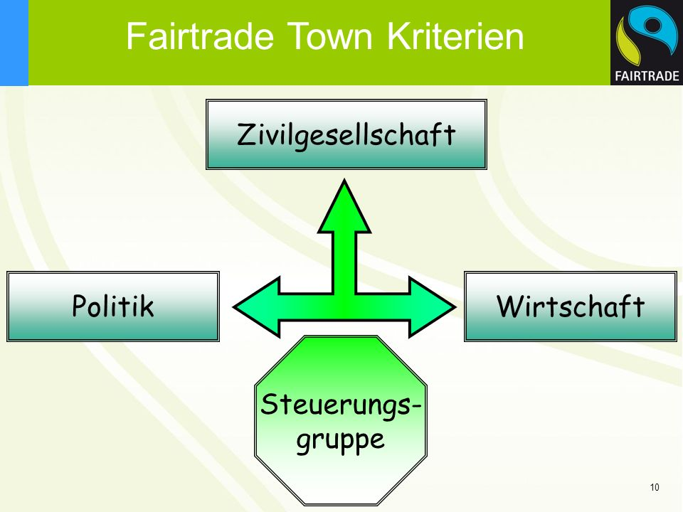 Fairtrade Town Kriterien