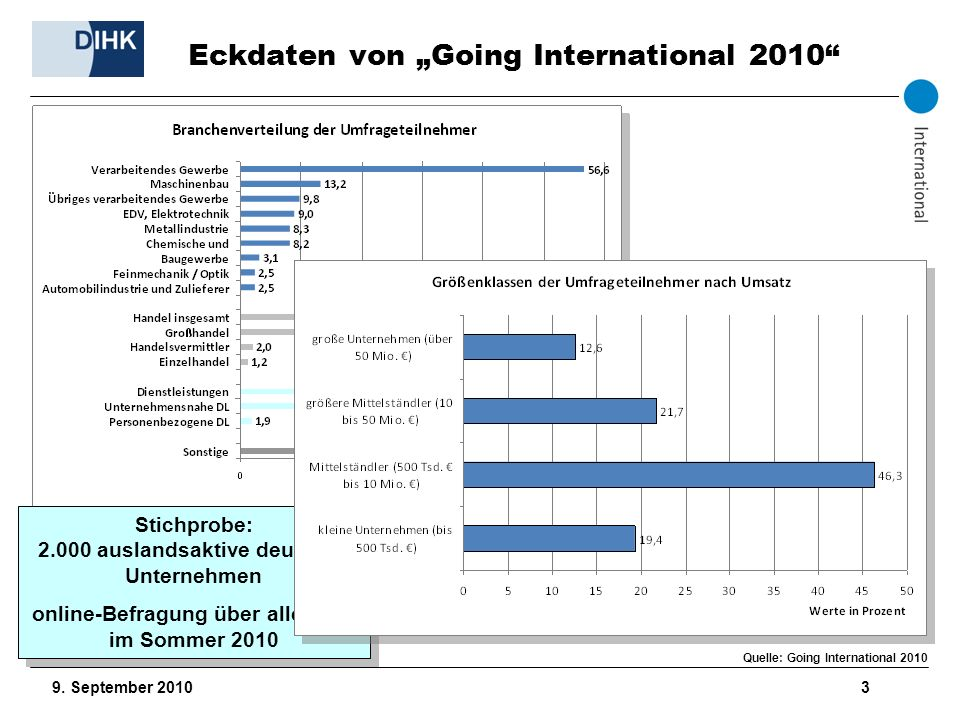 "Eckdaten von ""Going International 2010"