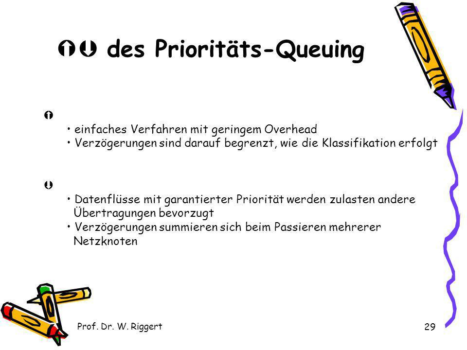  des Prioritäts-Queuing